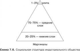 СОЦИАЛЬНАЯ СТРУКТУРА это что такое СОЦИАЛЬНАЯ СТРУКТУРА  Социальная структура индустриального общества