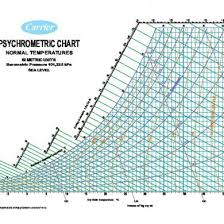 Psychrometric Chart Si Units Pdf Colored Psychrometric Chart Si Units 9n0kry62e34v