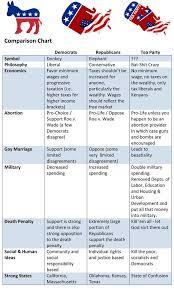 Republican Vs Democrat Beliefs Chart Bedowntowndaytona Com