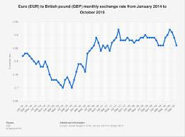 Pound Vs Euro Exchange Rate Chart Eur Gbp Monthly Exchange Rate 2014 2019 Statista