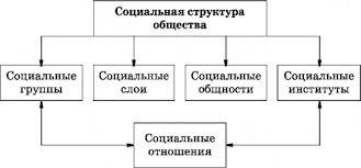 СОЦИАЛЬНАЯ СТРУКТУРА это что такое СОЦИАЛЬНАЯ СТРУКТУРА  Социальная структура общества слой группа институт социальный