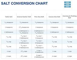 Salt Comparison Chart Salt Conversion Chart Kosher Vs Table Salt Etc Recipe