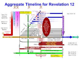 Chronology Of Revelation Chart Revelation Chapter 12 Timelines