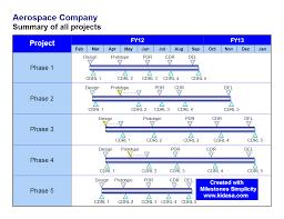 Company Milestones Example Milestone Chart Example Aerospace Company Master Schedule