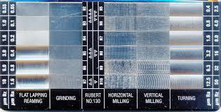 Surface Finish Comparator Chart Www Bedowntowndaytona Com