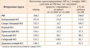 Курсовая работа Проблемы предпринимательства в России содержание  Количество зарегистрированных малых предприятий по федеральным округам РФ 11 c 8