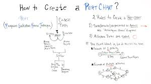 Pert Chart Critical Path How To Create A Pert Chart Example Included