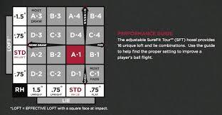 Titleist 913 Chart Titleist Driver Chart