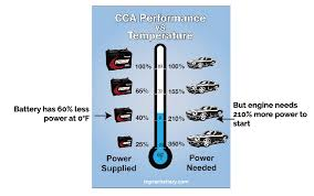 Battery Cranking Amps Chart What Are Cold Cranking Amps Ricks Free Auto Repair Advice