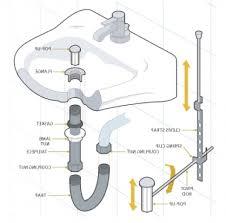 bathroom basin drain parts. parts of a bathroom sink - phenomenal drain plumbing pipe double diagram pict basin r
