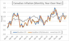 Monthly Cpi Chart Canadian Dollar At Risk Ahead Of Cpi Usd Cad Cad Jpy Gbp Cad