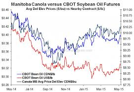 Soybean Futures Price Chart Cbot Oil British Pound Japanese Yen