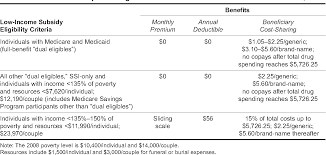 Medicare Low Income Subsidy Chart Table 1 From Medicare Part D State And Local Efforts To