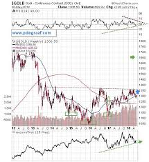 Long Term Gold Chart See This Long Term Chart For Gold The Perfect Set Up Plus