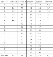 Imdb Rating Of Every Episode Thewalkingdead