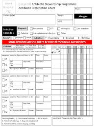 Saasp Antibiotic Prescription Chart