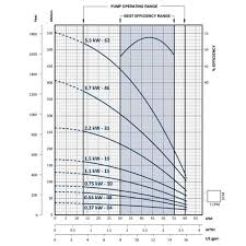 Franklin Electric Wire Sizing Chart 45lpm 0 75lps At 57m Head Franklin 3 Phase Bore Pump Fps 3a 10ts