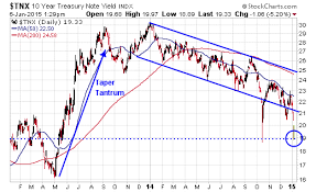 Treasury Yield Curve Chart What Is The Yield Curve Telling Us About The Future