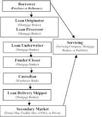 Studious Loan Disbursement Process Flowchart Bank Process