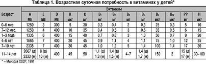 Витамины и микроэлементы в практике врача педиатра Рефераты ru Возрастная суточная потребность в основных витаминах представлена в таблице 1