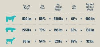Protein Charts The West Hills Ranch