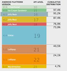 Choosing Minimum Android App Sdk Stack Overflow