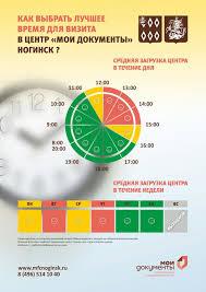 Центр государственных и муниципальных услуг Мои Документы О МФЦ Лучшее время посещения МФЦ Ногинск