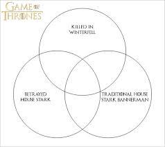 What Circles In A Venn Diagram Do Crossword Clue The North Remembers Venn Diagram Quiz By Stevenmiller61