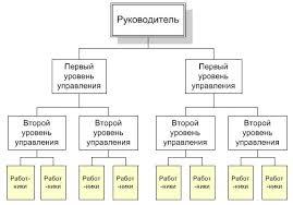 Линейная организационная структура Реферат страница  Линейная организационная структура управления предприятия