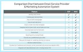 Marketing Automation Comparison Chart Myths About Marketing Automation