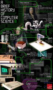 best history of computing ideas computer a brief history of computer science infographic
