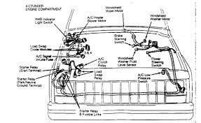 similiar jeep cherokee starter diagram keywords jeep cherokee wiring diagram 1995 jeep grand cherokee wiring diagram