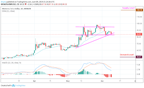Monero Xmr Usd Xmr Remains Within A Channel Formation A