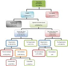 Htn Chart Factors Affecting Diagnosis And Management Of Hypertension