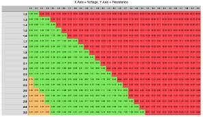 Sub Ohm To Wattage Chart How To Use A Vape Chart Socialites Zero