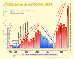 National Debt Per Year Chart Increases In The National Debt Chart