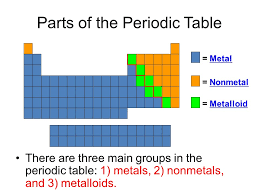 Metals, Transition metals, Metalloids, and Non-metals - ppt download