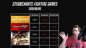 Street Fighter 5 Steam Charts Tekken 7 Dominance In The Fighting Games Steam Charts