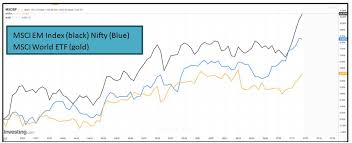 Msci World Index Etf Chart Correlation Studies Msci Emerging Market Index And Nifty