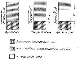Реферат Цветные металлы классификация области применения  Цветные металлы классификация области применения Металлические проводниковые и полупроводниковые материалы магнитные материалы