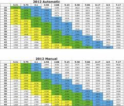 2012 Gear Chart Jkowners Com Jeep Wrangler Jk Forum