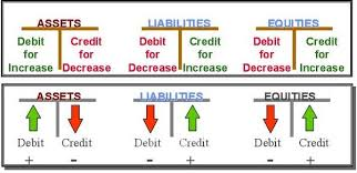 Debit Credit Chart This Is An Example Of A Few Accounts And How To Keep Them In