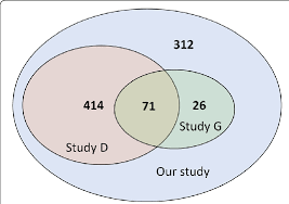 Comparison Venn Diagram Venn Diagram Of Comparison With Other Studies Study D