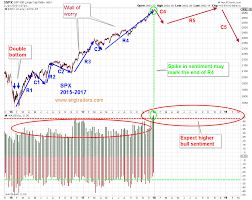 Fractal Stock Charts The Fractal Of 1999 Revisted Seeking Alpha