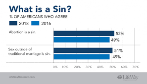 but an increasing majority of americans deny has always existed and many say the holy spirit is a force rather than a personal being