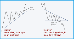 Triangle Chart Formation Descending Triangle Chart Pattern Forex Trading Strategy