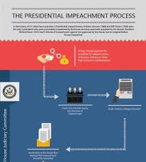 The comments section is closed. How Does A Presidential Impeachment Process Work
