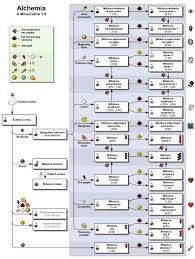 Minecraft Brew Chart Minecraft Circle Chart With Lovely