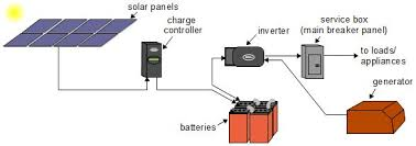 off grid solar power systems simplified diagram of an off grid solar power system