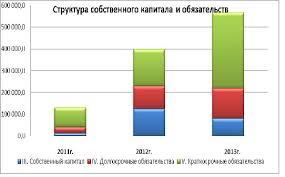 Дипломная работа на тему Собственный капитал пути повышения  Рассчитаем коэффициенты поступления собственного капитала за 2012 2014 гг